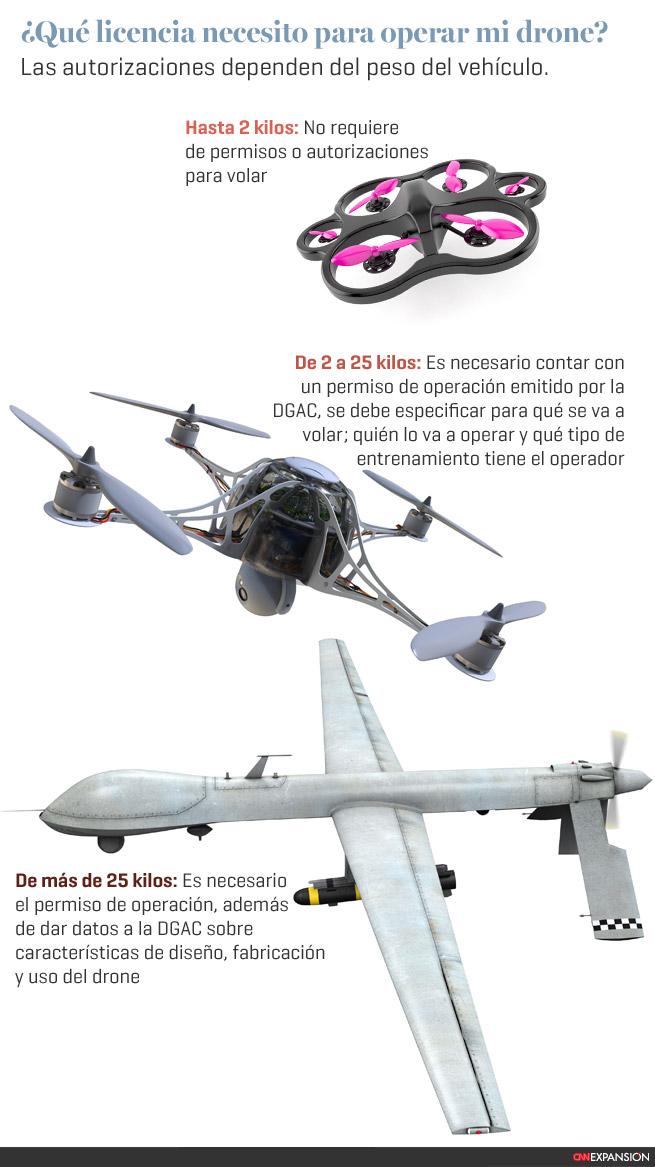¿Cómo obtengo una licencia para volar mi drone? Drones1