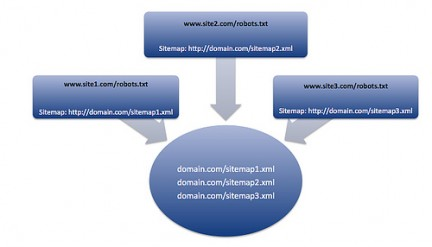Cosa è una sitemap Sitemap