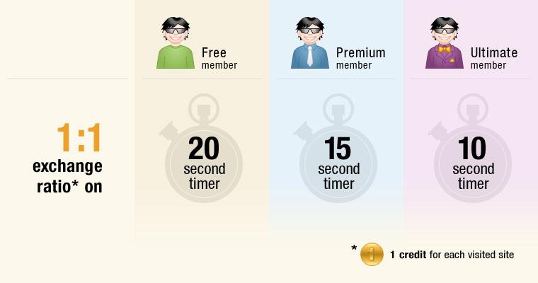 EasyHits4U = Ganha 1800 Visitas/Mês para o teu Blog Grátis! Exchange-ratio