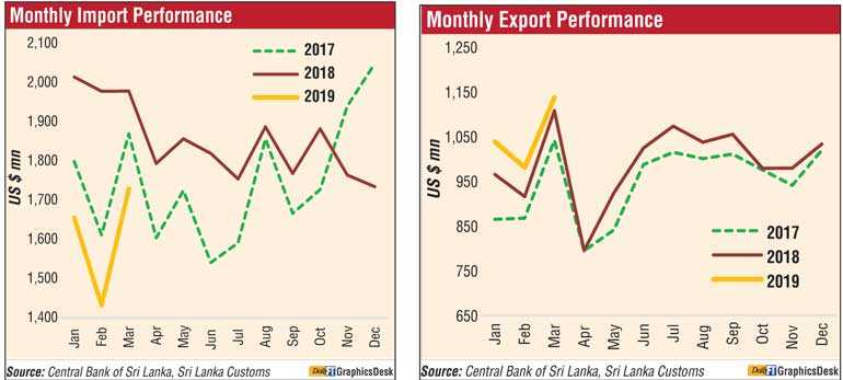 EXPORT INCREASE AND IMPORT DIPS Image_e2f062e623