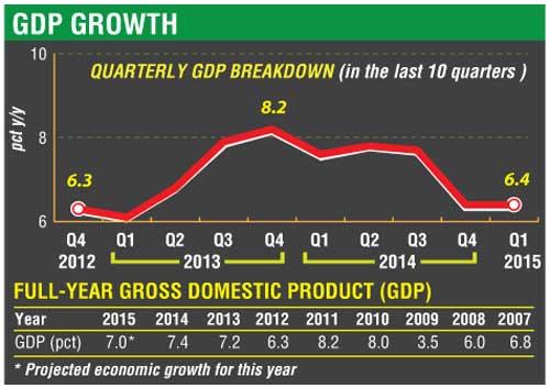 First quarter nets 6.4% economic growth 01-021