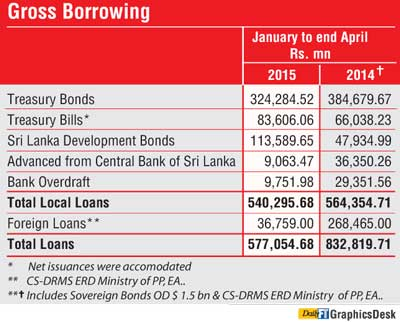 Govt. borrowing down 30.7% in Jan-April: Finance Ministry  Sdg11