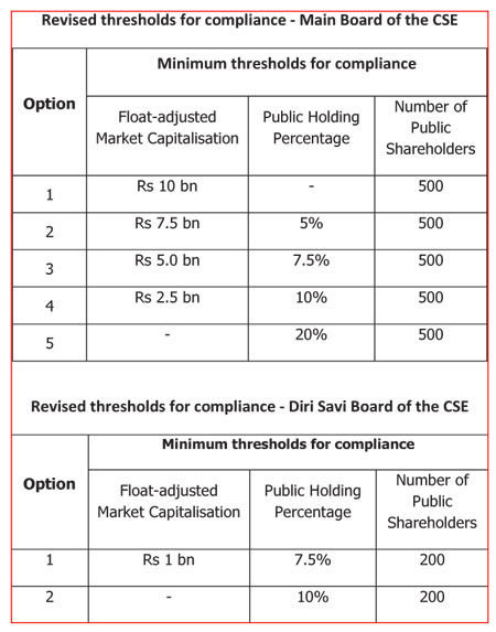 SEC gives more options for firms to comply with rules on minimum public float DFT-12