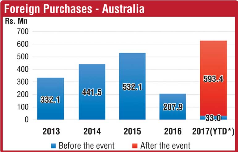 Australian purchases in stock market hit an all-time high 0132