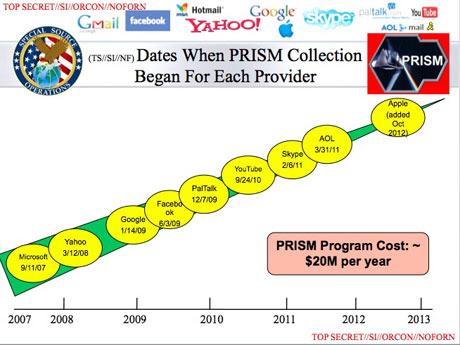 pour - L'administration Obama est en train de collecter les données téléphoniques de dizaines de millions d'Américains Prism-001