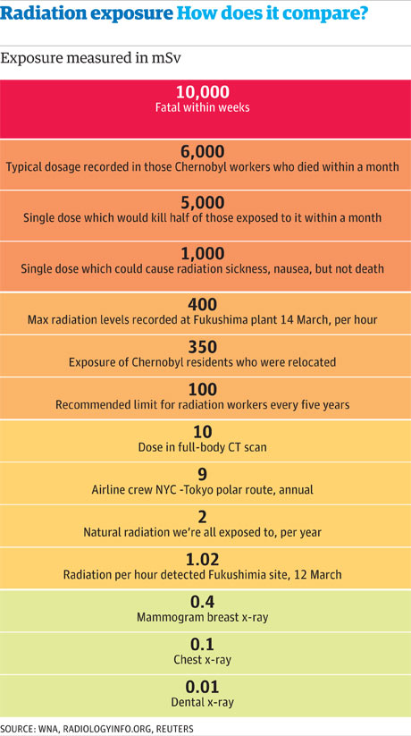 Notions de radioprotection et de radiodétection - Page 4 Radiation-exposure-levels-001