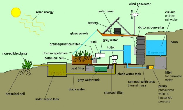 10 Reasons Why EarthShips Are F!#%ing Awesome Earthship2-625x377