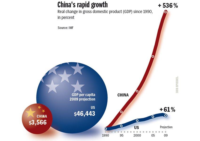 أربعة نمور صينية أثارت الذعر ببلاد العم سام - صفحة 4 Saupload_china_usa_gdp_growth