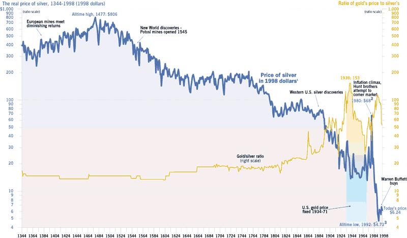 Ratio or /argent. analyse et prévision de son évolution future 160728-12453176109648-Sajal_origin