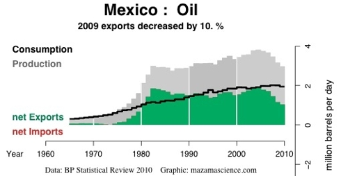 México seguirá a Egipto en colapsar 184086-129644823035636-Bill-James