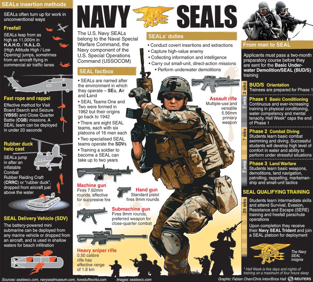 SEAL TEAM 6 قوات النخبة للعمليات الخاصة  SealTeamInfoGfx