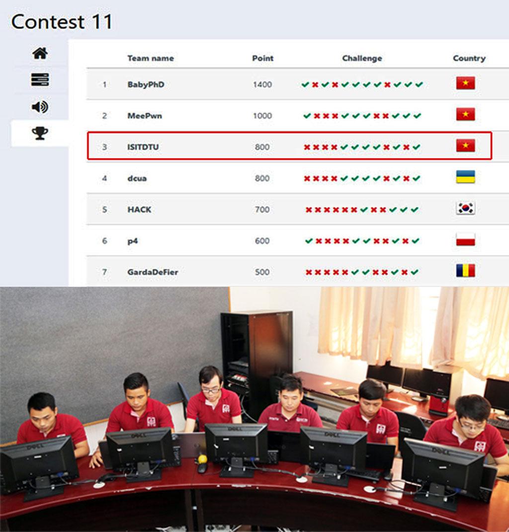 SV ĐH Duy Tân đoạt giải Ba cuộc thi An ninh Mạng quốc tế WhiteHat Contest 11 Anh_YDVU