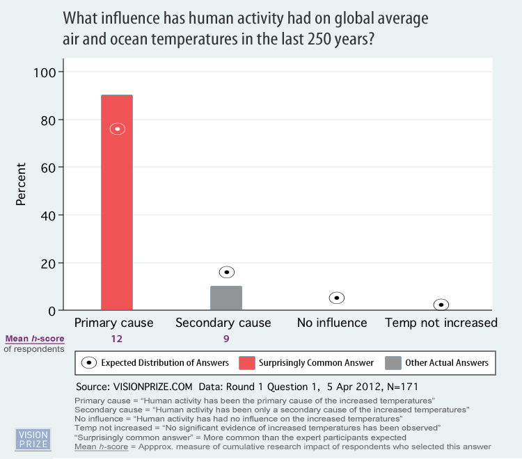 '97% Of Climate Scientists Agree' Is 100% Wrong Q1