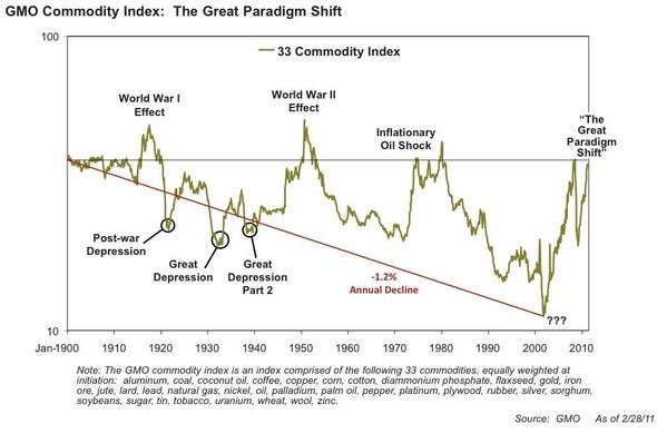 WORLD DISASTER OF BIBLICAL PROPORTION!!   For-the-past-100-years-the-prices-of-commodities-have-trended-downward-as-technology-has-made-them-cheaper-to-extract-and-produce-grantham-thinks-that-trend-has-now-permanently-ended