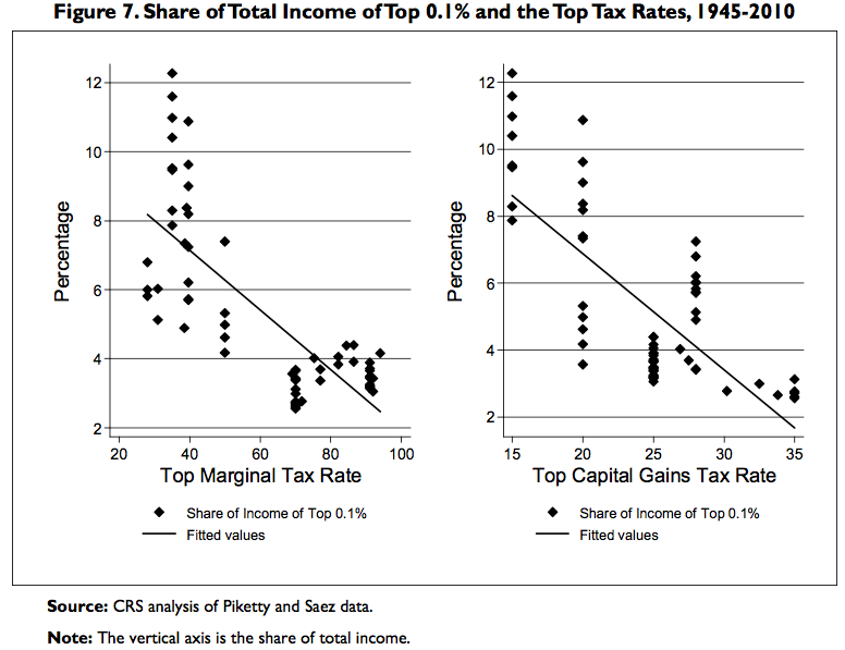 BOMBSHELL: New Study Destroys Theory That Tax Cuts Spur Growth Share-of-total-income-vs-tax