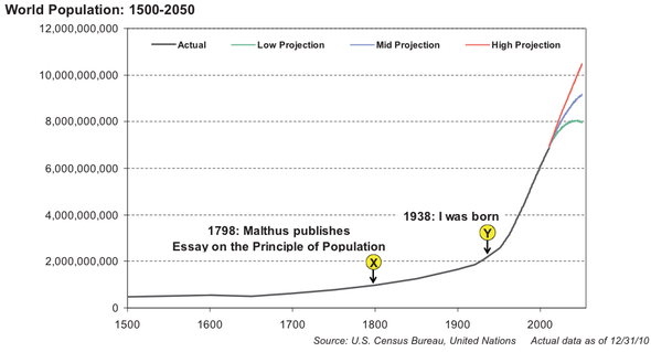 WORLD DISASTER OF BIBLICAL PROPORTION!!   In-the-past-200-years-the-world-population-has-exploded-just-as-malthus-predicted-what-malthus-did-not-foresee-was-the-discovery-of-oil-and-other-natural-resources-which-have-temporarily-supported-this-population-explosion-those-resources-are-now-getting-used-up