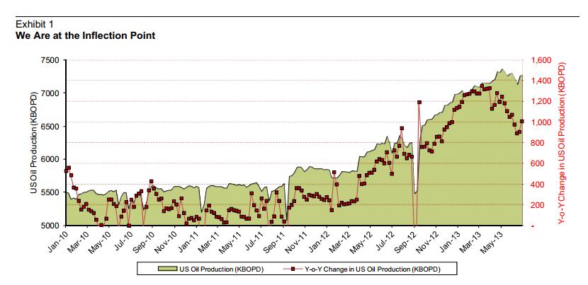 Le pic de pétrole est-il passé ? - Page 3 Inflection%20point