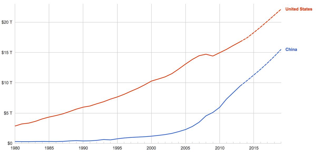 C'est officiel: la Chine est désormais la plus grande puissance mondiale Screen%20shot%202014-10-08%20at%2009.40.31