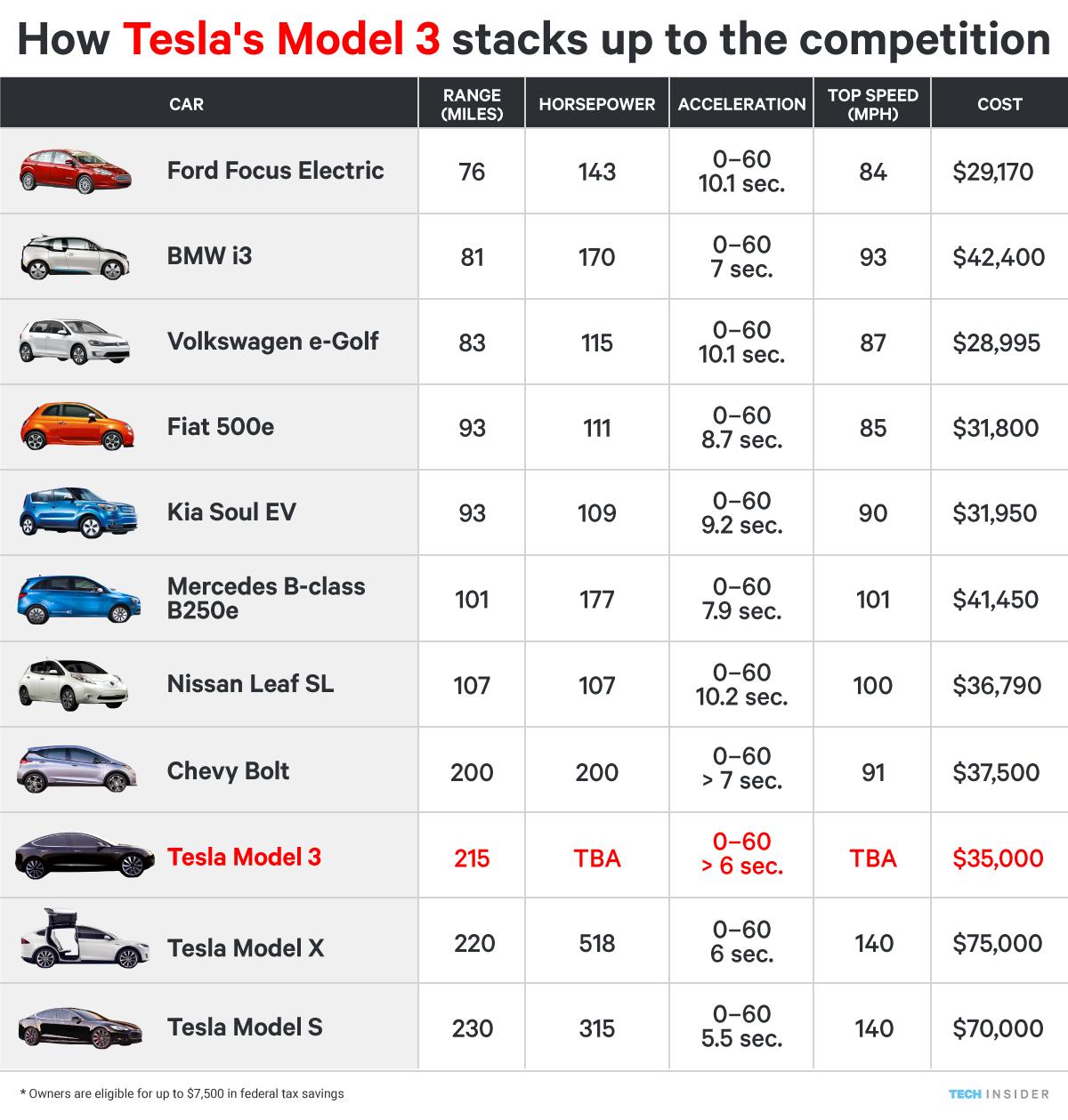 CONQUETE SPATIALE - Page 3 Ti_graphics_electric-car-compare-2