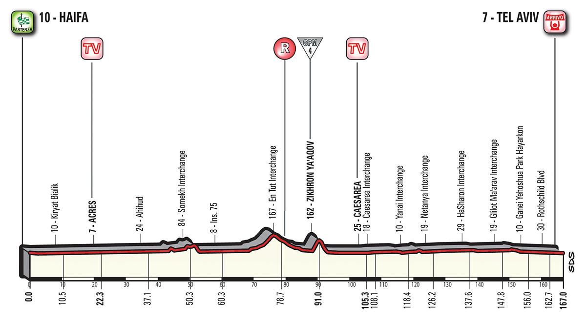 Giro d'Italia G18_T02_TelAviv_alt_jpg