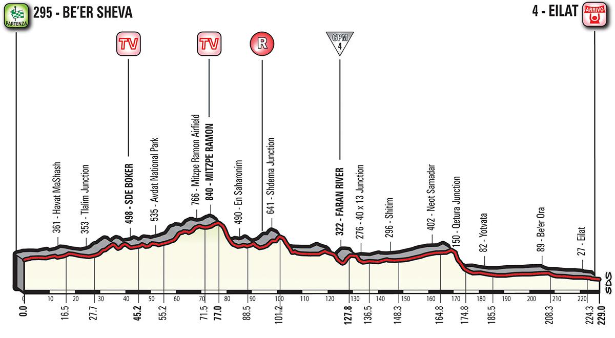 Giro d'Italia G18_T03_Eilat_alt_jpg