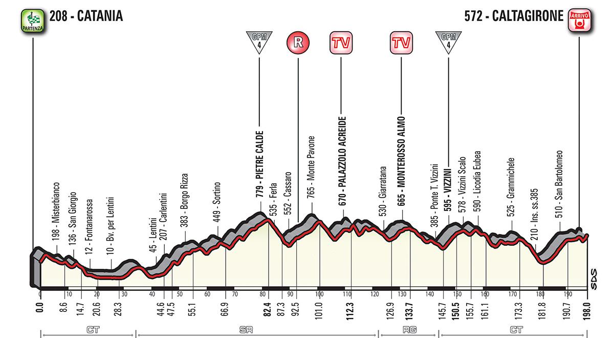 Giro d'Italia - Page 4 G18_T04_Caltagirone_alt_jpg