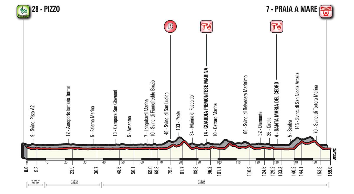 Giro d'Italia G18_T07_PraiaAM_alt_jpg