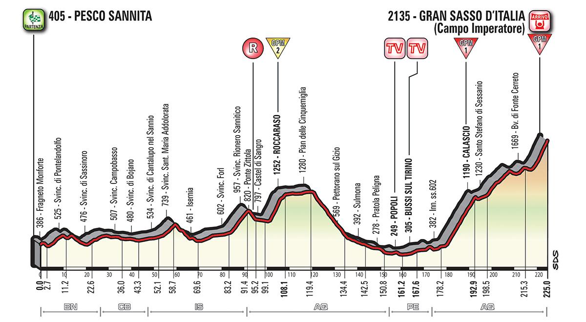 Giro d'Italia G18_T09_GranSasso_alt_jpg