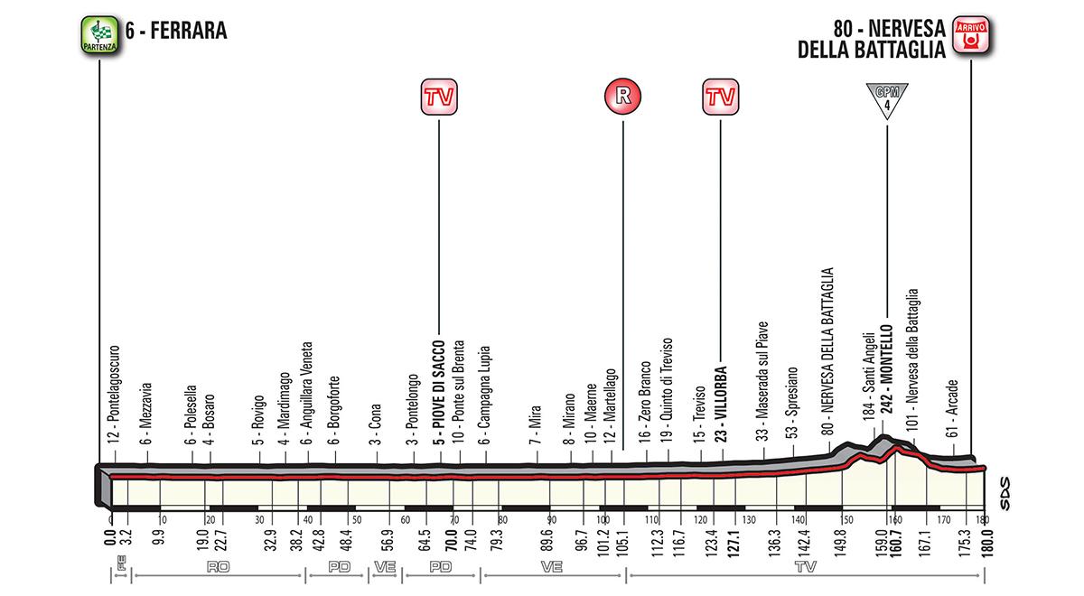 Giro d'Italia G18_T13_NervesaDB_alt_jpg