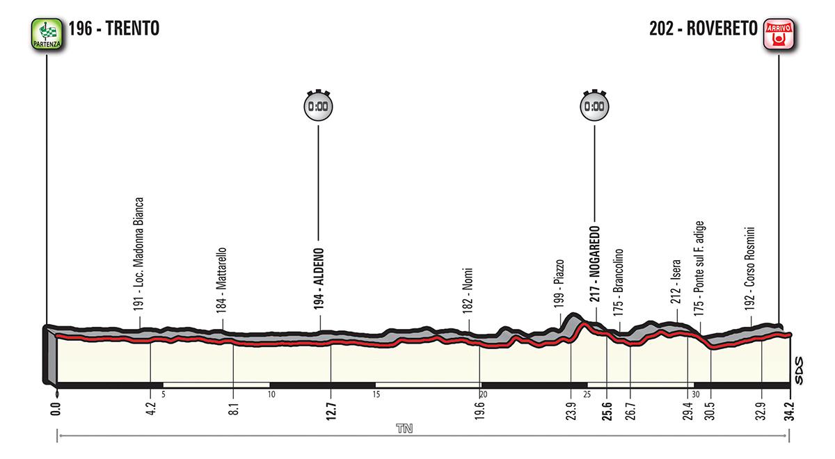 Giro d'Italia G18_T16_Rovereto_alt_jpg