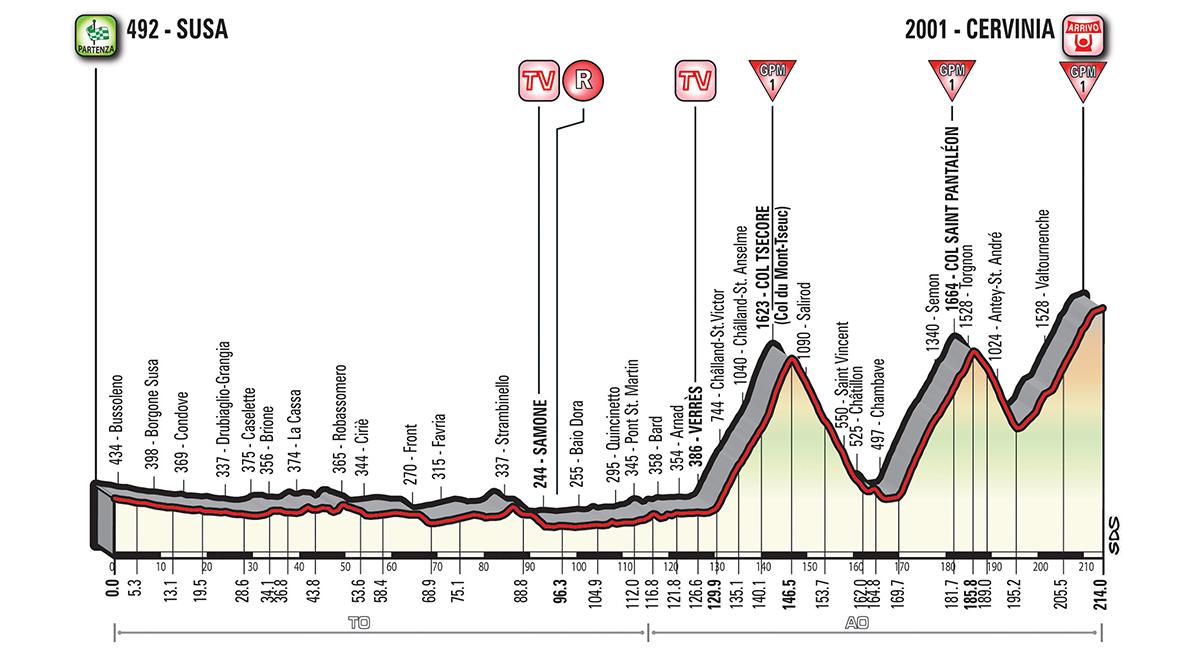 Giro d'Italia G18_T20_Cervinia_alt_jpg