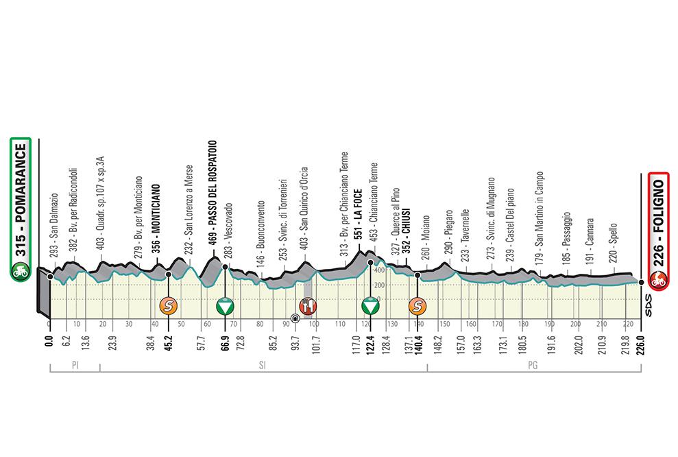Tirreno-Adriatico - Page 2 T03_Foligno_alt_jpg