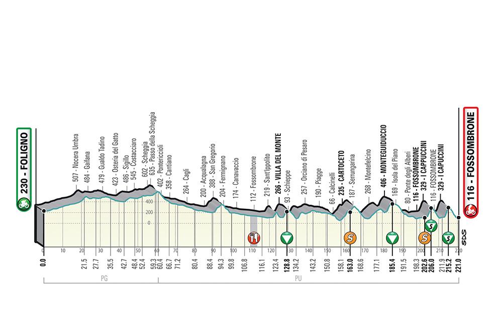 Tirreno-Adriatico - Page 3 T04_Fossombrone_alt_jpg