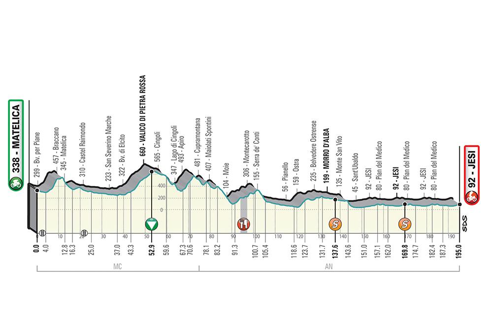 Tirreno-Adriatico T06_Jesi_alt_jpg