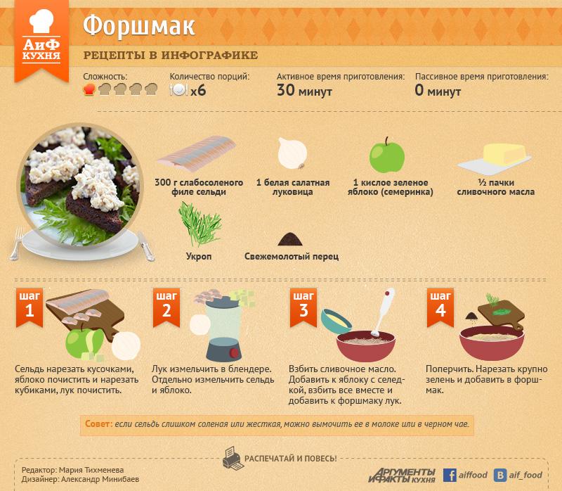 Горячие блюда. Forshmak-infogr
