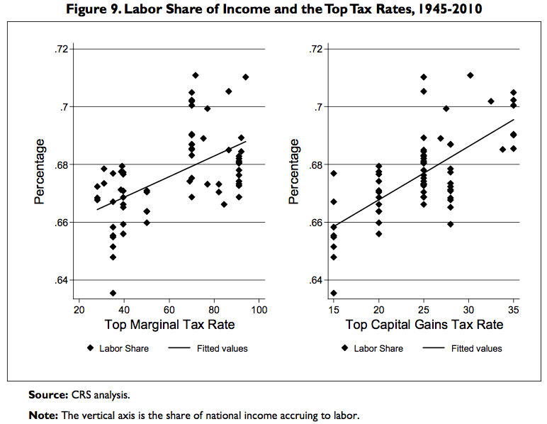 BOMBSHELL: New Study Destroys Theory That Tax Cuts Spur Growth Share-of-income-to-labor