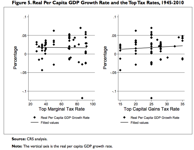 BOMBSHELL: New Study Destroys Theory That Tax Cuts Spur Growth Gdp-versus-tax-rates