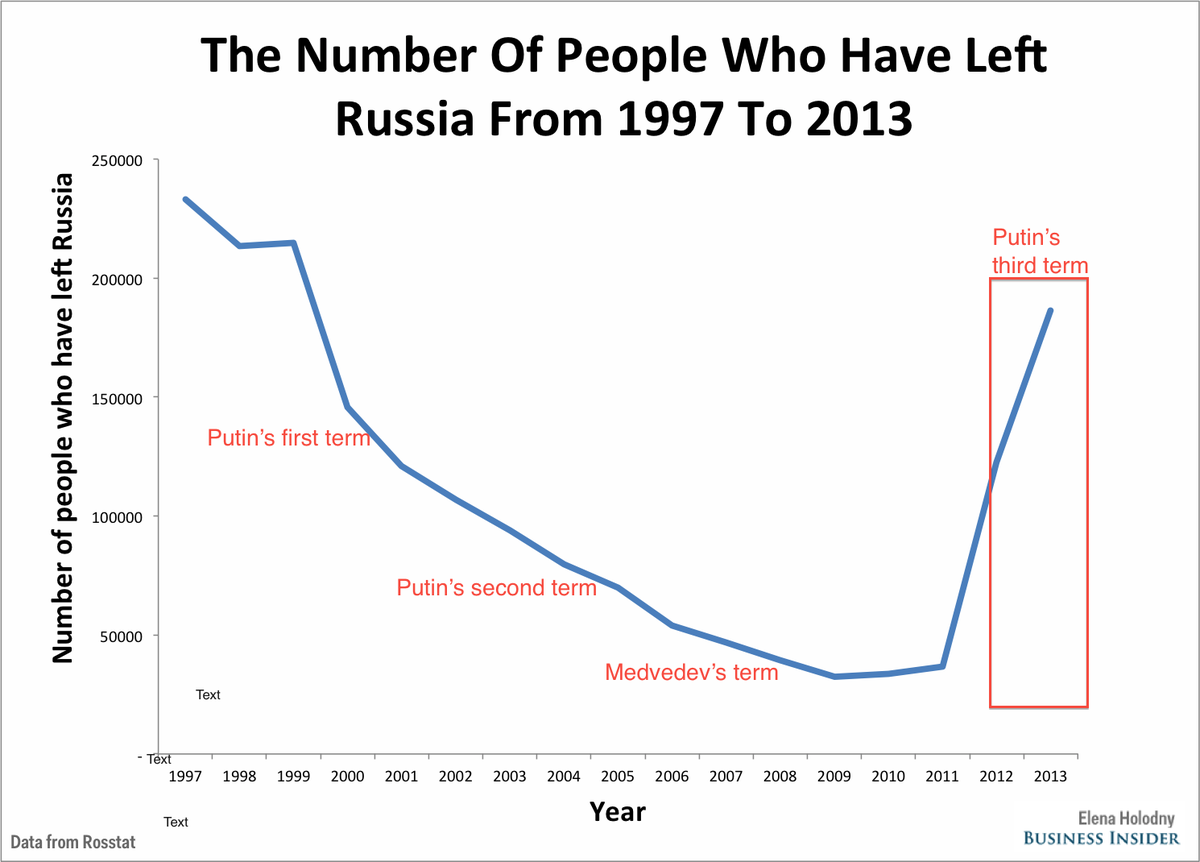 Common Lies, Russophobia, Nonsense on Russia: - Page 6 Number%20of%20people%20who%20have%20left%20russia