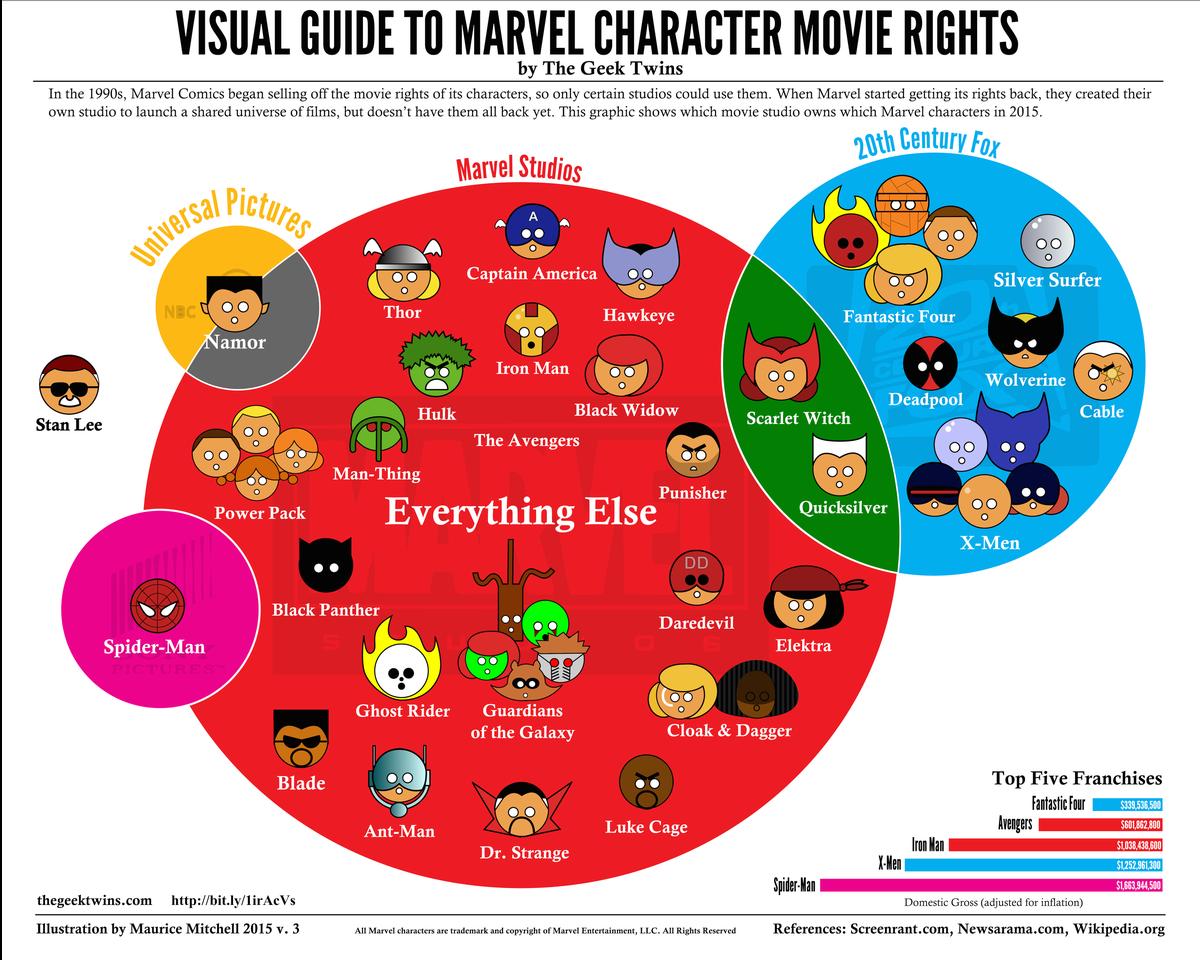 Question concernant les films Marvel depuis le rachat par Disney  Marvel-rights-13334x10667%20(1)-1