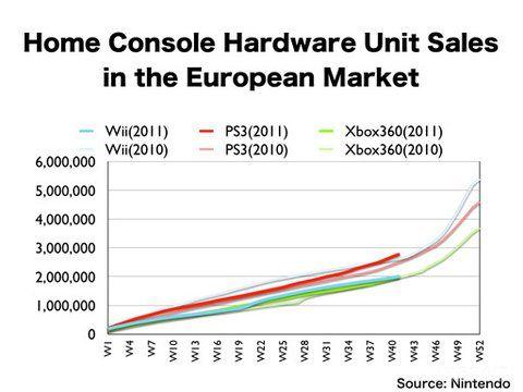 PlayStation 3 straccia Xbox 360 e Wii! Il 2011 è targato 'Sony' Ps3-europa-vendite