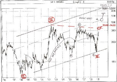 étude Eliott JSE Gold / Soros 35 - Didier 36143652_p