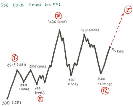 étude Eliott JSE Gold / Soros 35 - Didier 36143592_p