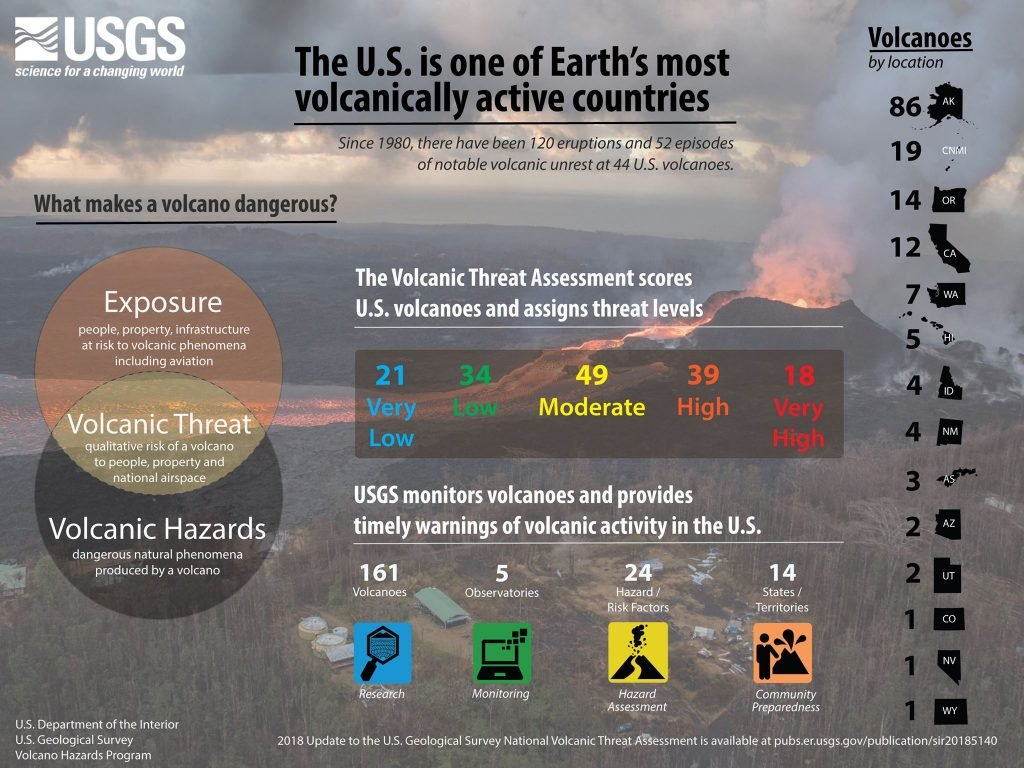 The U.S is one of Earth's most volcanically active countries Volcanoes-in-the-US-map-1024x768