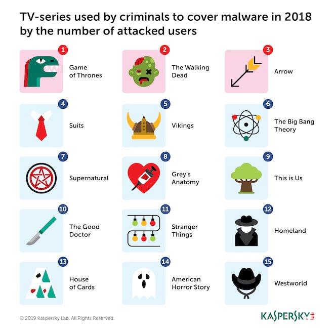 """Hàng loạt """"bom tấn"""" trên truyền hình bị hacker phát tán kèm mã độc Tv-show_infographic-1554522919-width660height660"""