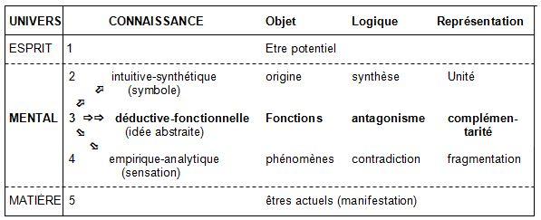 L'épistémologie, science de la connaissance 1_niv_log