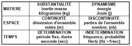 Philosophie holistique et modèle systémique 2_Tbl_themes