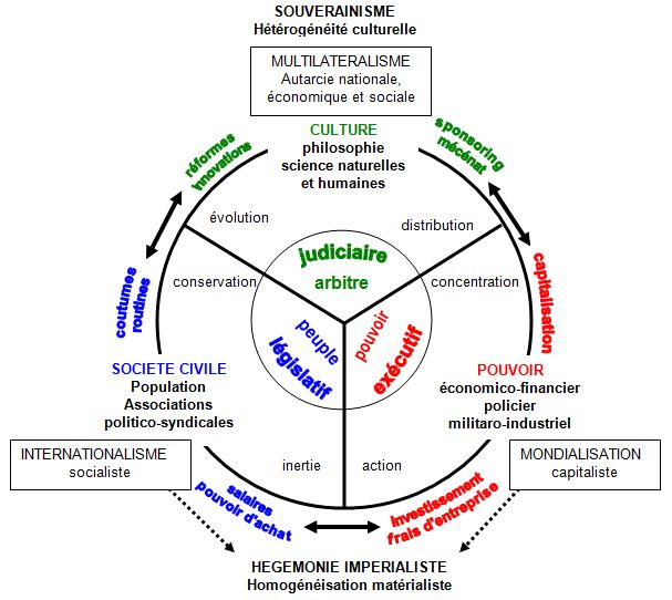 Philosophie holistique et modèle systémique 6_MIFsocio