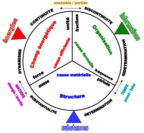 De la trilogie métaphysique à la méthode systémique MIF_1