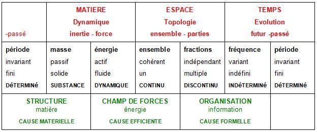 Philosophie holistique et modèle systémique MIF_tbl