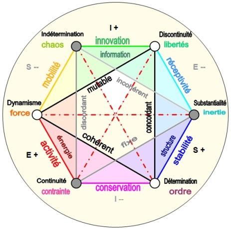 De la trilogie métaphysique à la méthode systémique SES_fonction